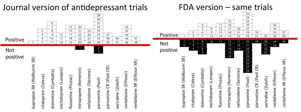 antidepressants-negativetrials-unpublished-publication-psychiatry-original